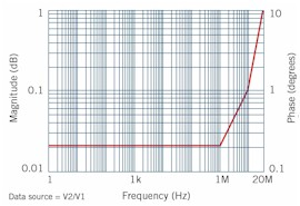 1260A Gain-Phase Measurements
